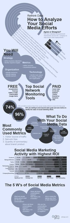Rethink Data: How to Analyze Your Social Media Efforts #infographic
