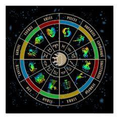 zodiac wheel signs - Google Search