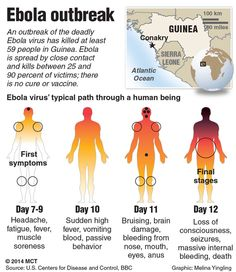 Ebola outbreak moving faster than we can control: WHO declares international emergency  ecent escalations of the outbreaks and spread to other countries like Nigeria has finally prompted the  World Health Organization (WHO) to declare the Ebola situation a Public Health Emergency of International Concern (PHEIC).