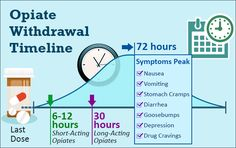 Opiate Withdrawal Timeline - Get The Help You Need to Beat Addiction Substance Abuse Counseling, Mental Health Counseling, Opiate Withdrawal, Med Surg Nursing, Substance Abuse Treatment, Psychiatric Nursing, Alcohol Is A Drug, Study Board, Health Talk