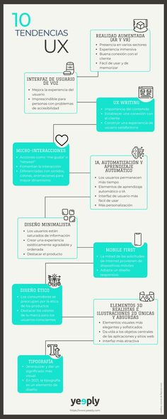 10 tendencias en User Experience (UX) #inforgafia #marketing - TICs y Formación Marketing, User Experience, Social Media Tips, Infographics, Branding, Machine Learning, Augmented Reality, User Interface, Trends