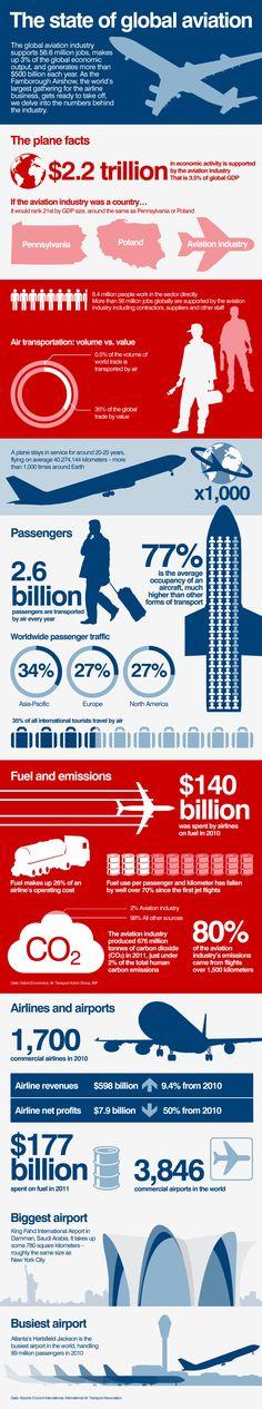 Estado Mundial de la Aviación