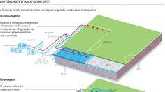 Arena Corinthians vai inovar conceito de gramado para a Copa