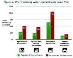 Where do contaminants in your drinking water come from?