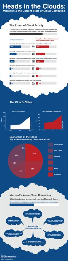 MIcrosoft Azure Cloud Computing heads-in-the-clouds