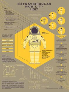 Spacesuit infographic screenprinted poster by Kevin Tong. Part of inaugural Info-Rama show at Phone Booth Gallery, Information Poster, Information Design, Information Graphics, Information Visualization, Data Visualization, Tom Whalen, Cv Inspiration, Plakat Design, Graphic Design Tips