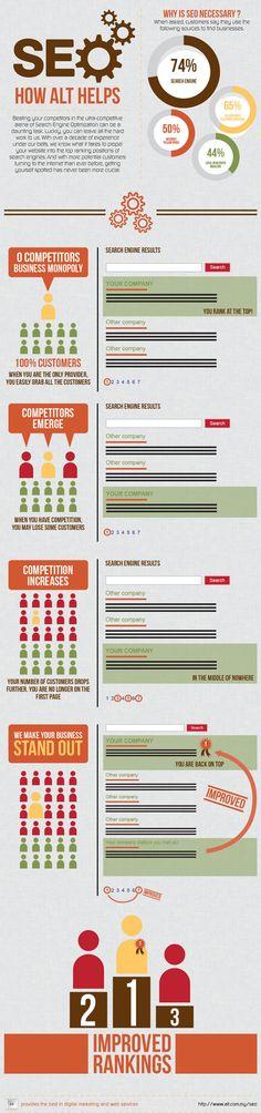 Por qué es necesario el SEO y cómo ayuda #infografia #infographic #seo