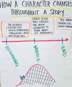 """14 - Character Changes Encourage your students to think about how a character changes from the beginning to the middle to the end of a story. Ask them questions like, """"What made them change? Who was involved in the change? What did the character learn along the way?"""""""