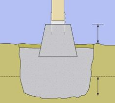 When setting a pier, be sure to account for its height above ground and its depth below the frost line.