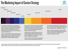 relative influence of content on marketing - infographic