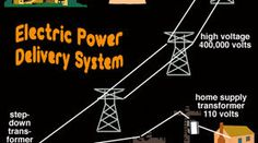 Basic Physics, High Voltage, Electric Power, Website