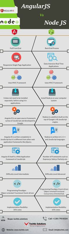 Techtic Solutions provides difference between AngularJS and Node. From all the advantages of AngularJS over the Node.JS, we prepare infographics o… Problem And Solution, Good Parenting, Web Browser, Web Application, Information Technology, Web Development, Improve Yourself, Web Design, Coding