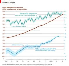 How global surface temperature, ocean heat and atmospheric CO2 levels have risen since 1960.
