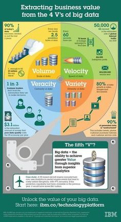 Extracting The Business Value from The 4 V's of Big Data #Infographics