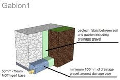 small gabion retaining wall construction detail http://www.gabion1.co.uk