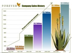 Consistent growth for thirty years....figures speak for themselves!