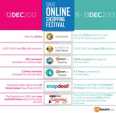 Interesting Facts & Figures of #GOSF #GOSF2014 #Onlineshopping #India