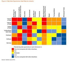 Big Data Opportunity Heat Map by Industry    http://erdelcroix.tumblr.com/post/29777576845/cyberlabe-big-data-opportunity-heat-map-by