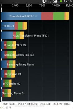 HTC One destroys Nexus 4 in benchmark test    The HTC One is the first smartphone in the UK to run Qualcomm's new Snapdragon 600 mobile processor - a chipset Qualcomm says is 40 percent faster than its S4 Pro.    It's a bold claim but initial benchmarks taken at the HTC One's launch event by SlashGear (see table above) seem to confirm Qualcomm's claims - the 600 is a monster.