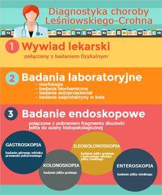 Diagnostyka choroby Leśniowskiego-Crohna