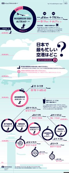 日本で最も忙しい空港はどこ? スタバが最も高い空港は?【インフォグラフィック】