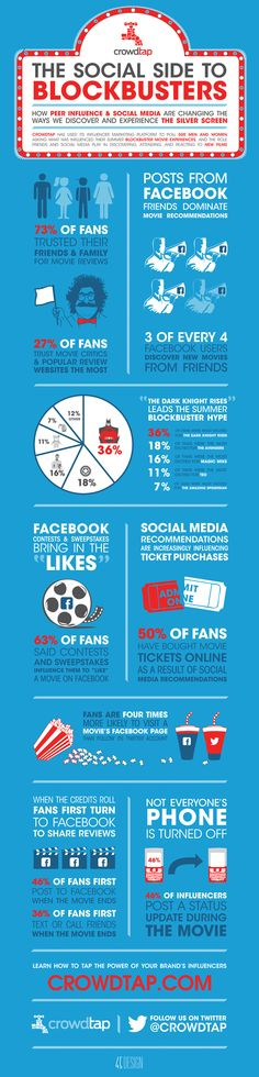 """How social-media is changing the business of blockbuster movies"" [Infographic]"