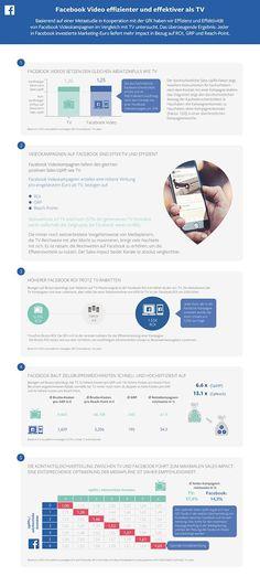 #Facebook vs. TV  #Infografik zur GfK-Studie (Quelle: Facebook) Marketing, Videos, Social Media, Map, Facebook, Infographics, Business, Infographic, Social Networks