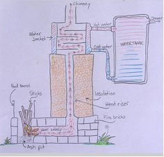 Rocket stoves are awesome, experimental, and a knowledge stream in flux. Or ours is, at any rate. Our rocket stove water heater has been doing its thing fo Rocket Stove Water Heater, Stove Heater, Rocket Stoves, Off The Grid, Permaculture Courses, Power Shower, Rocket Power, Water Heating, Earthship