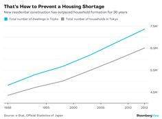 Urban California should emulate Tokyo, which ensured the supply of dwellings stayed ahead of population growth. Residential Construction, Affordable Housing, 30 Years, Tokyo, California, Building, Mystery, Urban, Architecture