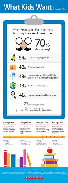 WHAT KIND OF BOOKS DO KIDS WANT TO READ: 70% of kids want humor; 54% want to use their imagination. Scholastic infographic.