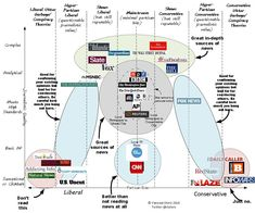 """""""I made this chart about news sources:"""""""