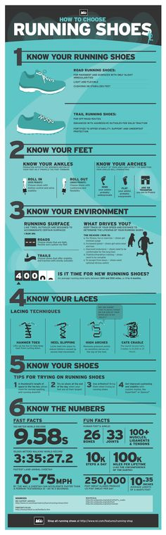 Running Shoes Infographic: How to Choose the Right Running Shoes for You