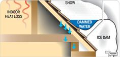 How to avoid ice dams- and serious damage to your home!