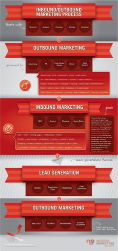Do you find current ideas on inbound marketing biased? Let's clear things up: Inbound Marketing - Conspiracy Theory - Infographic | Modern Marketing University #inboundmarketingideas