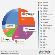 Competitors put pressure. Magento stands. ‪#‎Magento‬ is still the most popular platform worldwide.