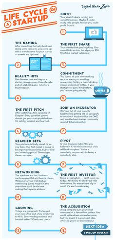 Cycle of a Startup [Infographic] - From Startup Infographics That Entrepreneurs Cannot Live Without'. -Life Cycle of a Startup [Infographic] - From Startup Infographics That Entrepreneurs Cannot Live Without'. Startup Business Plan Template, Business Planning, Diy Crafts For Kids Easy, Entrepreneur Magazine, Raising Capital, English Writing Skills, Successful Online Businesses, Helping Other People, Start Up Business