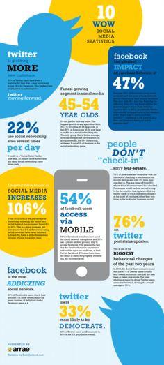 10 statistiques importantes des médias et réseaux sociaux...