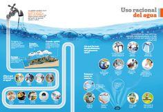 Uso racional del agua