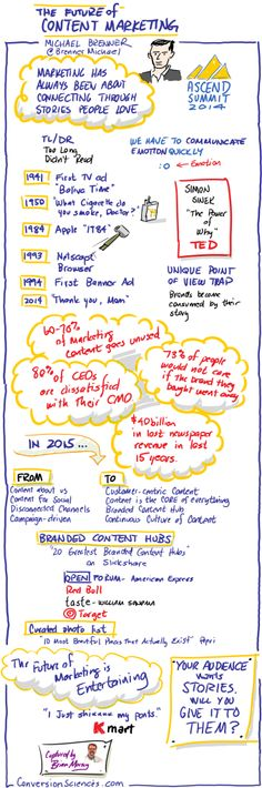 Michael Brenner foretells The Future of Content Marketing. From Acend Summit 2014. Created by Brian Massey of Conversion Sciences.