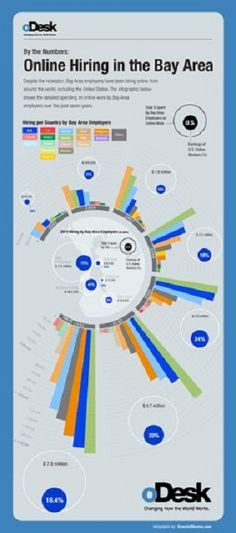 oDesk - The Future of Work Infographic by Ernesto Olivares. http://bit.ly/1RiWVEM