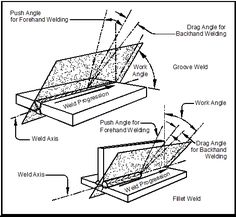 Elementary Weld Symbols• Most common are fillet, square