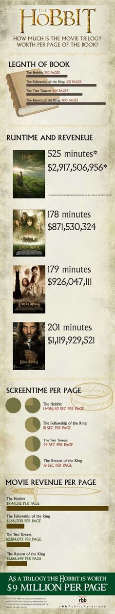 An infographic by Esther Griego breaking down the box office value per page of 'The Hobbit'