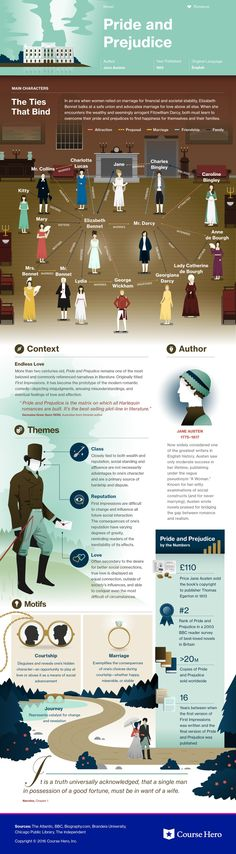 Jane Austen's Pride and Prejudice Infographic to help you understand everything about the book. Visually learn all about the characters, themes, and Jane Austen. I Love Books, Great Books, Books To Read, Reading Books, British Literature, Classic Literature, Classic Books, Ap Literature, Teaching Literature
