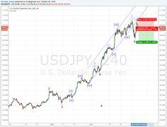 Elliott wave short trade Japanese Yen, Wave, Investing, Blog, Blogging, Waves, Golf, Scale