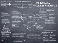 El método Lean Startup #infografia #emprendedores