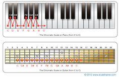 Chromatic-Scale