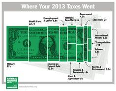 Where Did My Taxes Go?