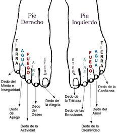 I el mateix amb els dits dels peus