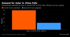 Solar Industry Braces With Looming Glut Eroding Panel Prices - Bloomberg
