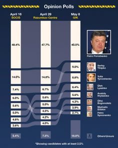 Opinion Polls for May 2014 Elections for Ukraine's President. Shows the position of each candidate across three polls in time.